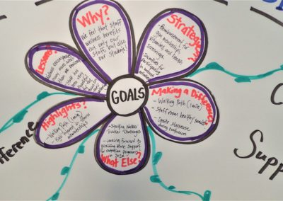 Board of Goals at the Wellness Conference