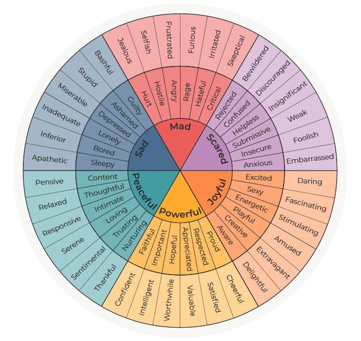 Feeling Wheel developed by Dr. Gloria Wilcox, shared by The Gottman Institute